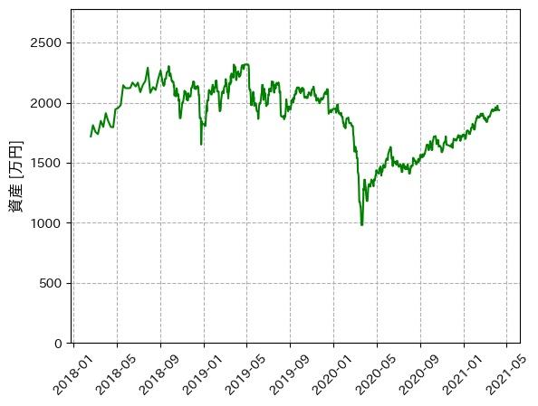 資産推移のプロット