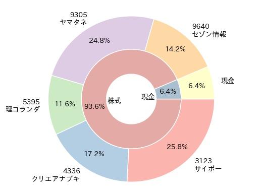 資産内訳チャート